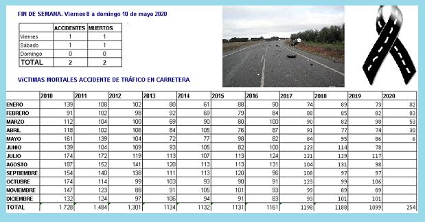Quadre victimes mortals accident de trànsit